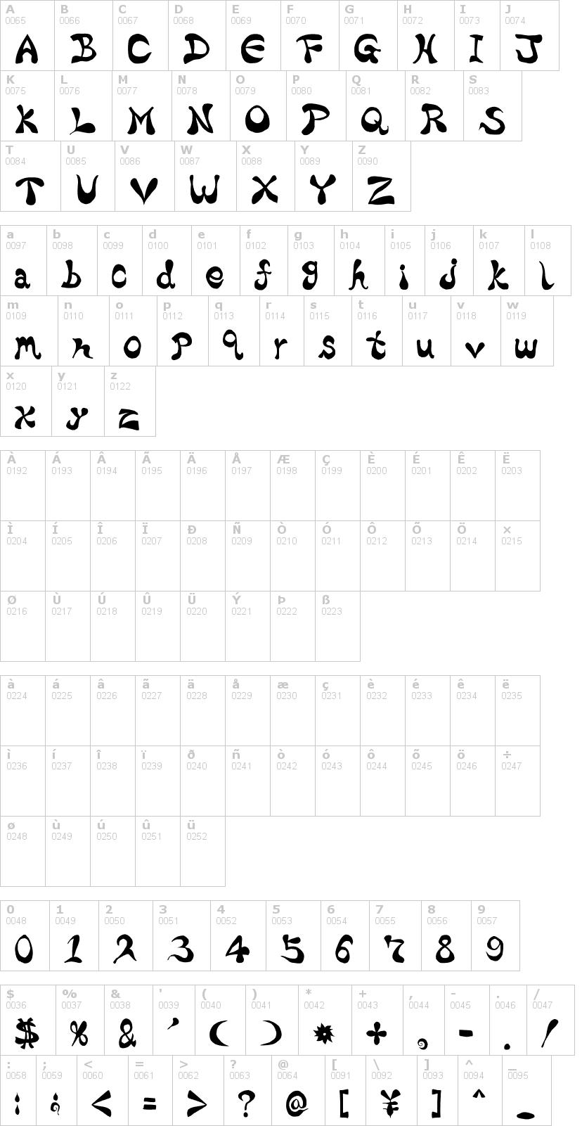 Lettere dell'alfabeto del font bharatic con le quali è possibile realizzare adesivi prespaziati