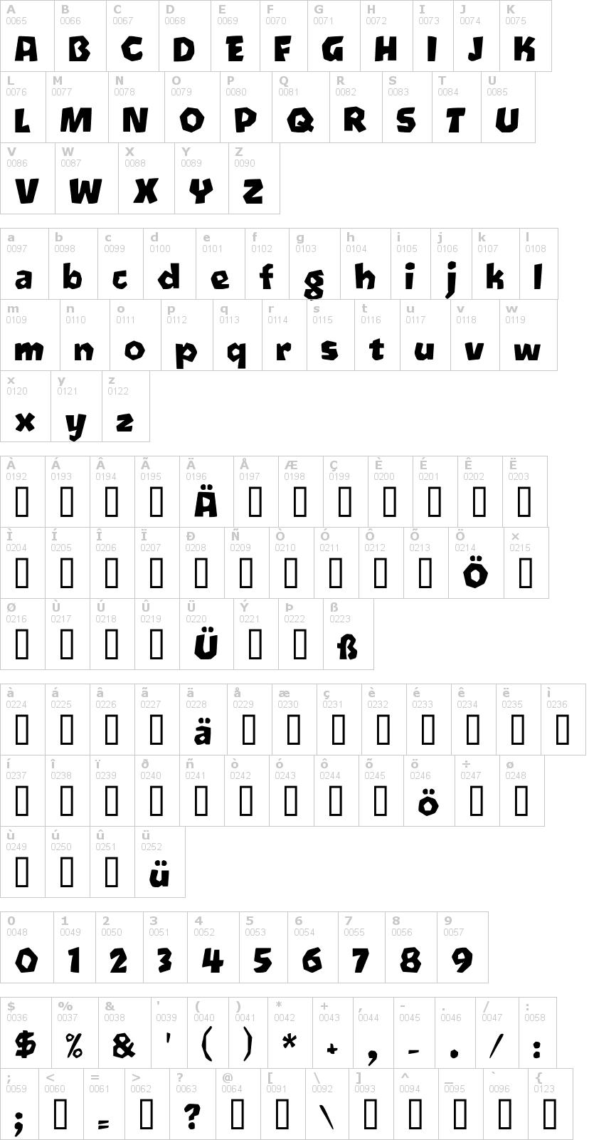 Lettere dell'alfabeto del font oetztype con le quali è possibile realizzare adesivi prespaziati